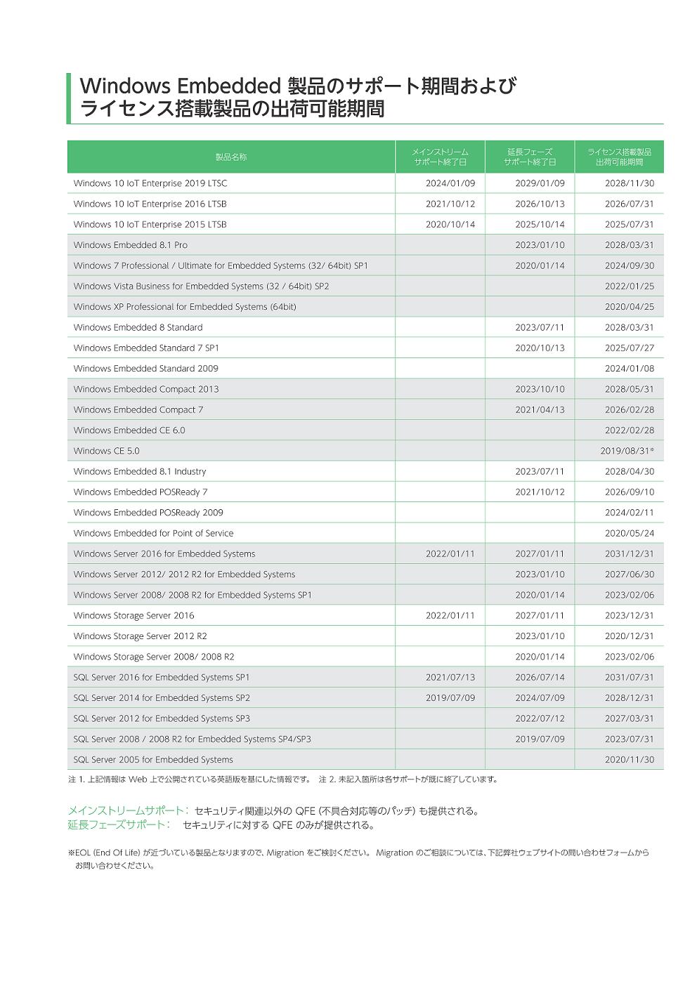 WindowsOS スケジュール(参考資料)
